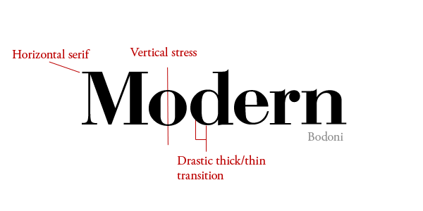 Modern type diagram